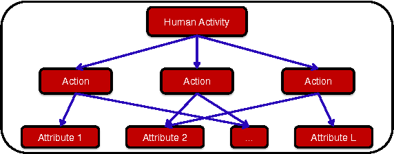 Figure 1 for Human Action Attribute Learning From Video Data Using Low-Rank Representations