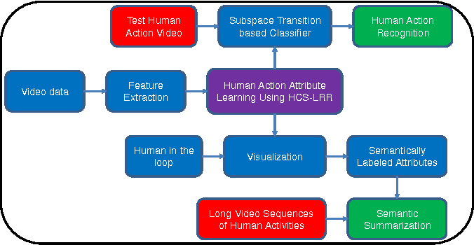 Figure 2 for Human Action Attribute Learning From Video Data Using Low-Rank Representations