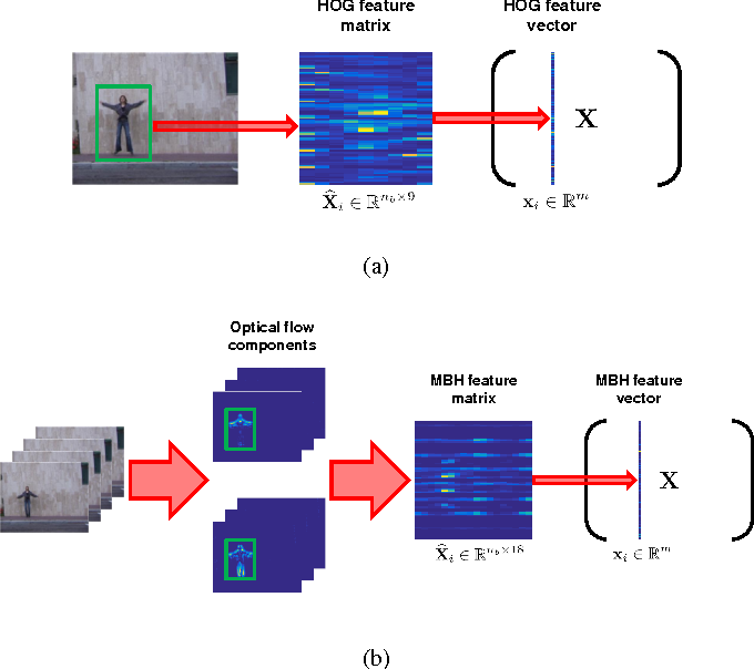 Figure 3 for Human Action Attribute Learning From Video Data Using Low-Rank Representations