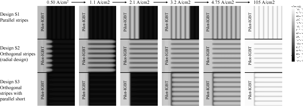 Fig. 4. Evolution of the simulated carrier density 30 µm above the anode contact during the current rise in the BiGTs with different backside n+-stripe layouts. n+-shorts ratio to full collector area is 25%, and pilot-IGBT size is maintained between designs.