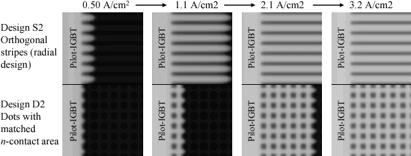 Fig. 6. Comparison of the simulated carrier density 30 µm above the collector contact during the current rise in the BiGTs with backside n+-stripe and square n+-dots designs.