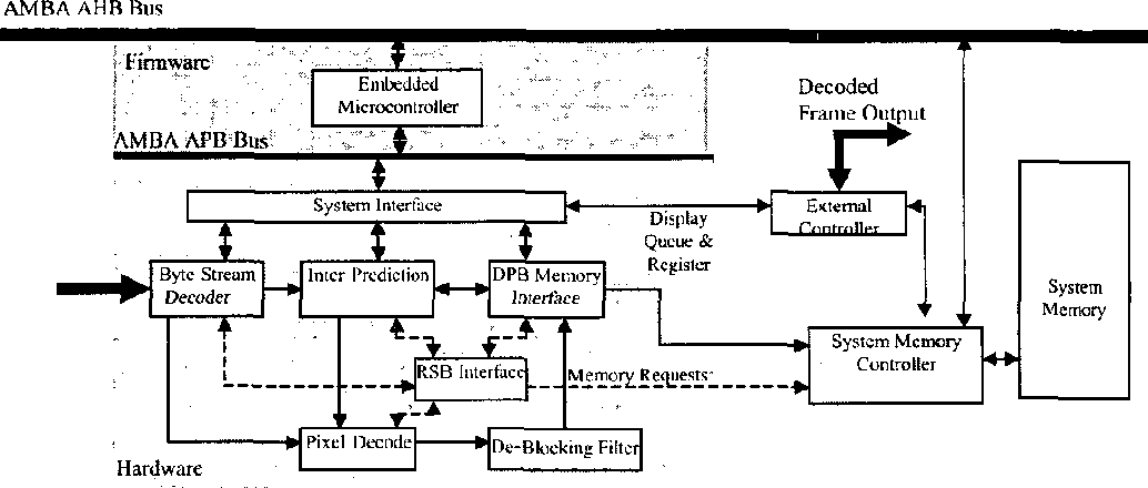 figure 1 from a high definition h 264 avc hardware video decoder rh semanticscholar org  h.264 decoder block diagram explanation