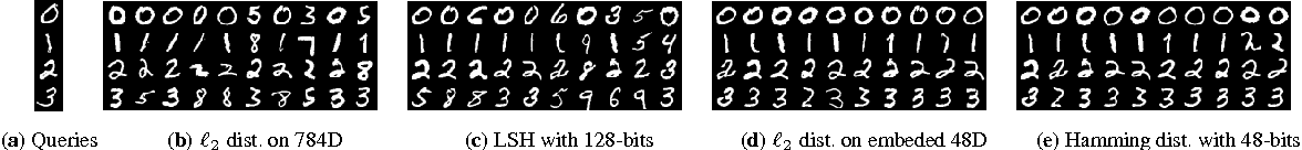 Figure 1 for Inductive Hashing on Manifolds