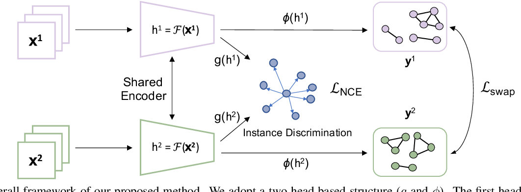 Figure 3 for Weakly Supervised Contrastive Learning