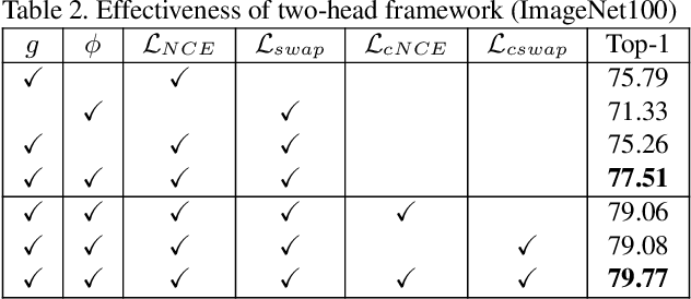 Figure 4 for Weakly Supervised Contrastive Learning
