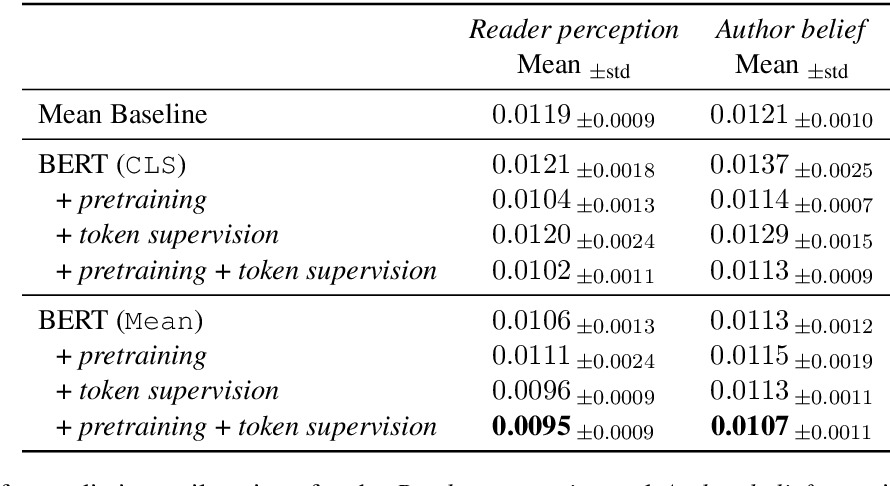 Figure 4 for Modeling subjective assessments of guilt in newspaper crime narratives