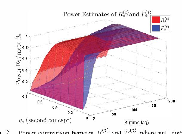 Figure 2 for Concept Drift Detection for Streaming Data