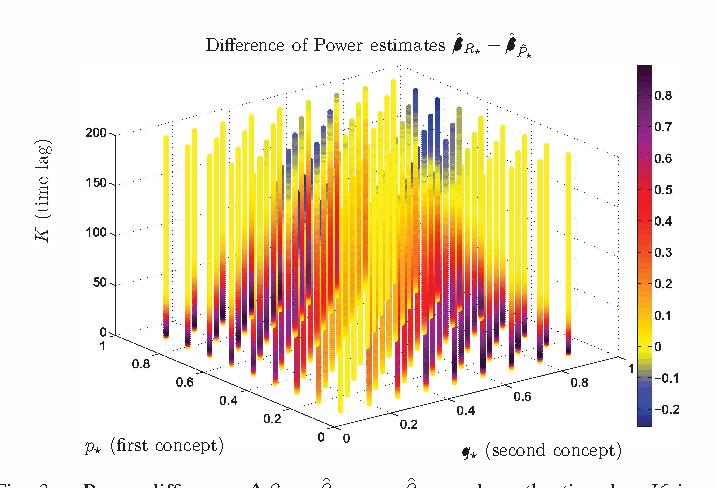 Figure 3 for Concept Drift Detection for Streaming Data