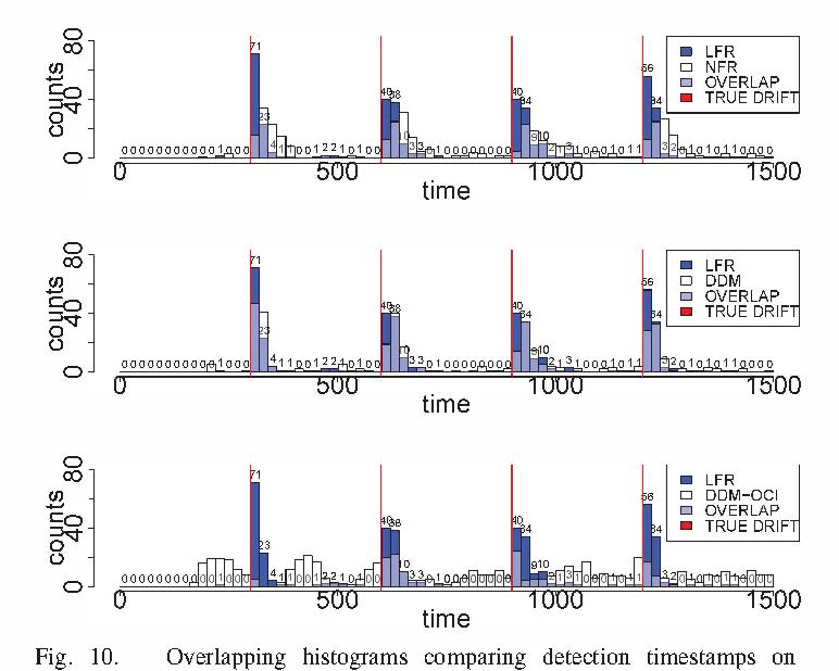 Figure 1 for Concept Drift Detection for Streaming Data