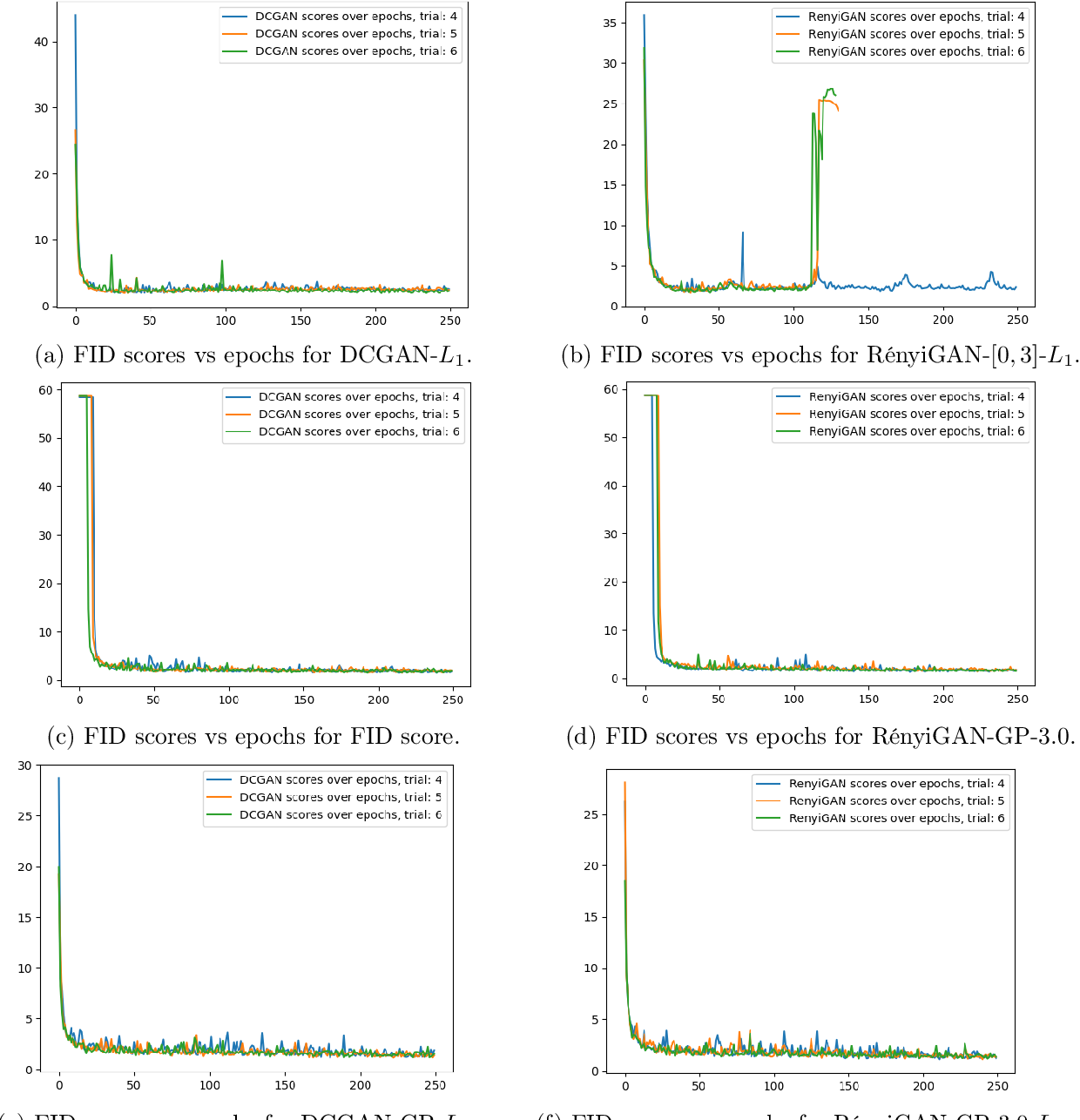 Figure 4 for Rényi Generative Adversarial Networks