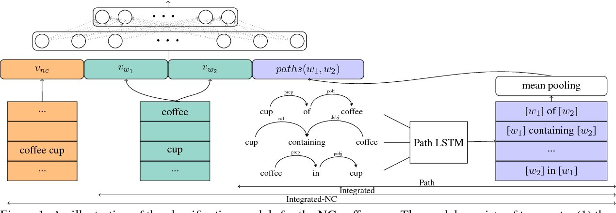 Figure 1 for Olive Oil is Made of Olives, Baby Oil is Made for Babies: Interpreting Noun Compounds using Paraphrases in a Neural Model