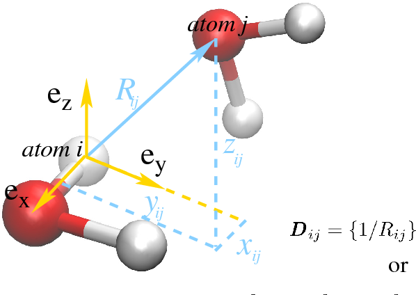 Figure 1 for Deep Potential Molecular Dynamics: a scalable model with the accuracy of quantum mechanics