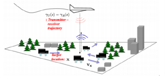 Figure 1 for Phase-Space Function Recovery for Moving Target Imaging in SAR by Convex Optimization
