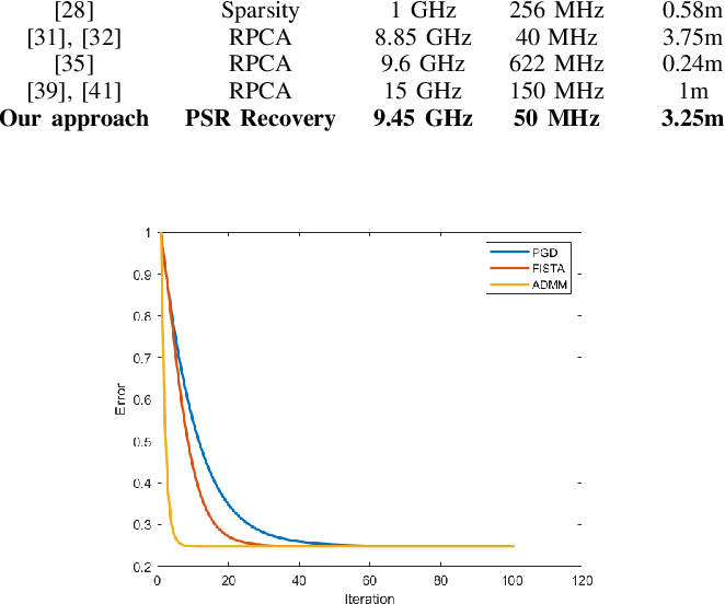 Figure 3 for Phase-Space Function Recovery for Moving Target Imaging in SAR by Convex Optimization