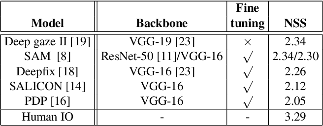 Figure 1 for Understanding and Visualizing Deep Visual Saliency Models