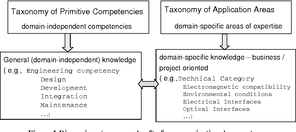 Figure 1 from A Knowledge-Engine Architecture for a Competence