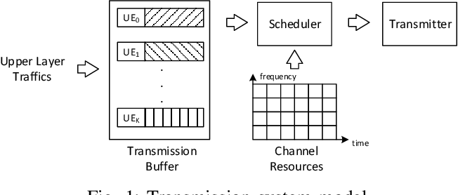 Figure 1 for Buffer-aware Wireless Scheduling based on Deep Reinforcement Learning
