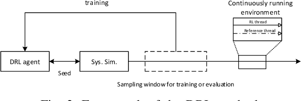 Figure 3 for Buffer-aware Wireless Scheduling based on Deep Reinforcement Learning