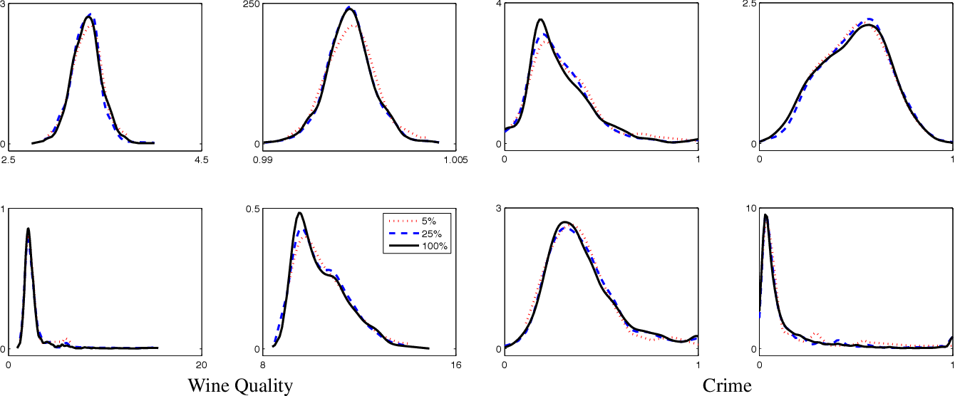 Figure 2 for Inference-less Density Estimation using Copula Bayesian Networks