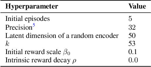Figure 4 for State Entropy Maximization with Random Encoders for Efficient Exploration