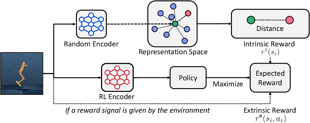 Figure 3 for State Entropy Maximization with Random Encoders for Efficient Exploration