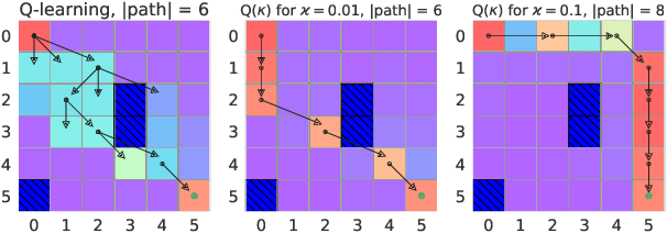 Figure 3 for Robust temporal difference learning for critical domains