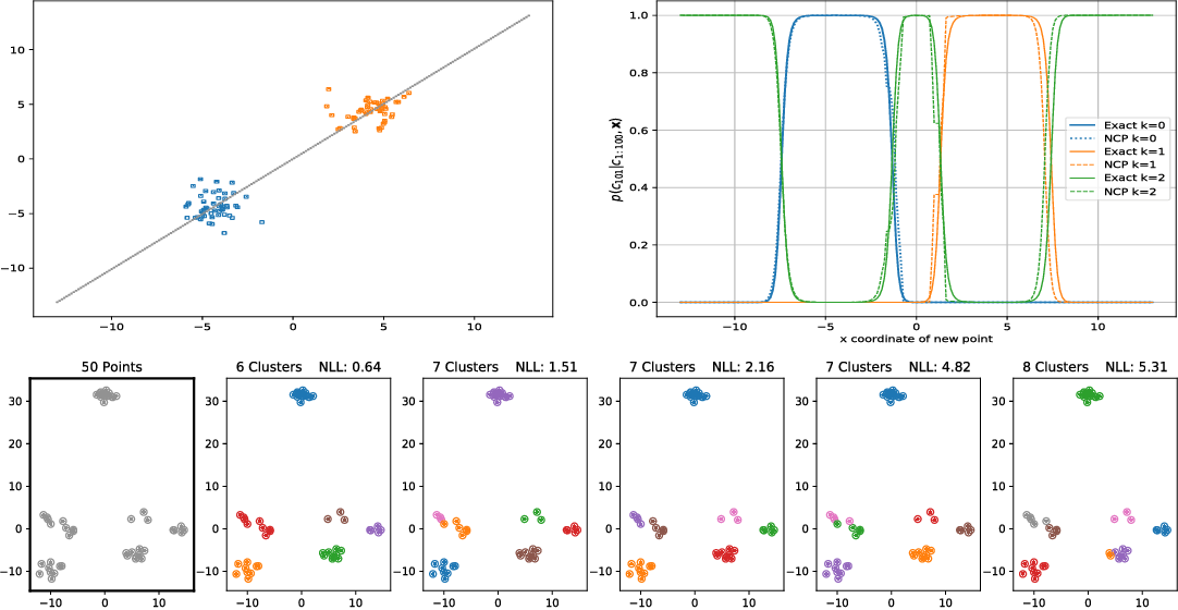 Figure 1 for Amortized Bayesian inference for clustering models