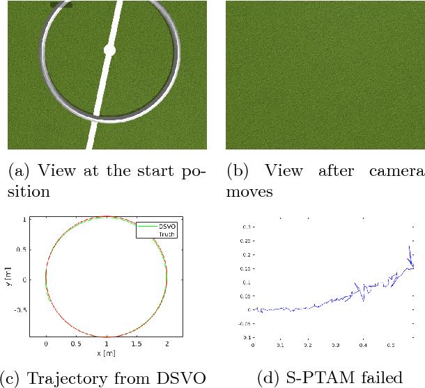 Figure 7 from DSVO: Direct Stereo Visual Odometry - Semantic