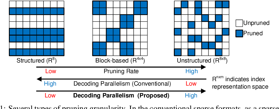 Figure 1 for Structured Compression by Unstructured Pruning for Sparse Quantized Neural Networks