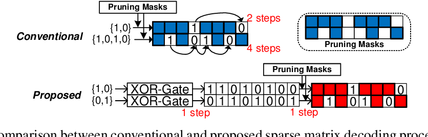 Figure 3 for Structured Compression by Unstructured Pruning for Sparse Quantized Neural Networks