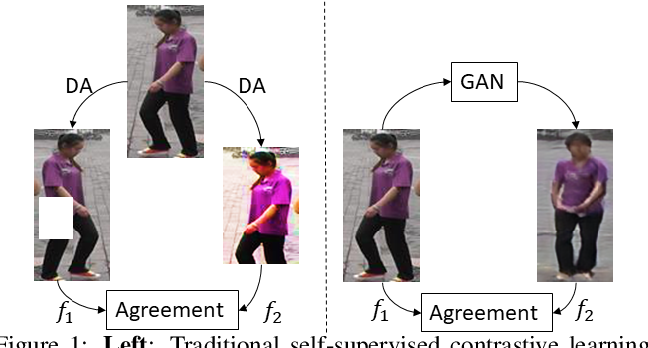Figure 1 for Joint Generative and Contrastive Learning for Unsupervised Person Re-identification