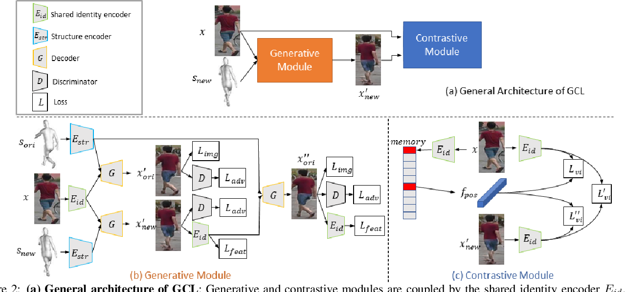 Figure 3 for Joint Generative and Contrastive Learning for Unsupervised Person Re-identification