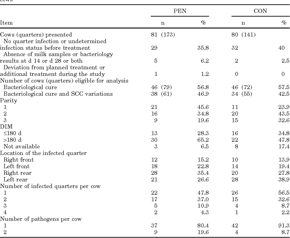 Table 1 from Systemic treatment of subclinical mastitis in