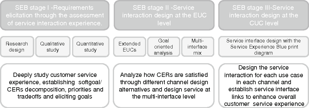 Requirements engineering for multi-channel services: the SEB method ...