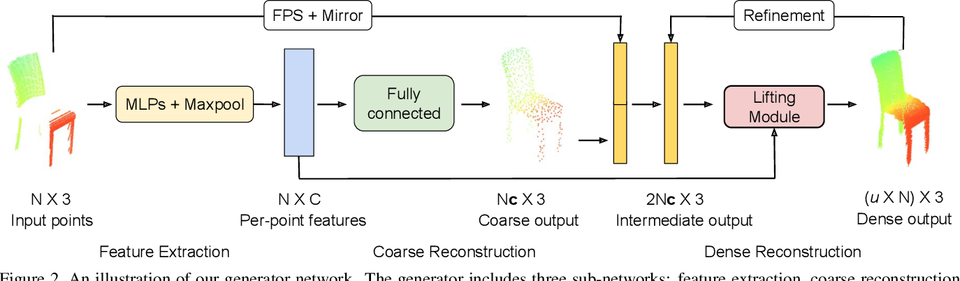 Figure 3 for Cascaded Refinement Network for Point Cloud Completion