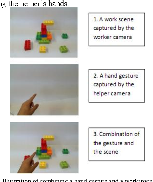 Figure 3. Illustration of combining a hand gesture and a workspace scene.