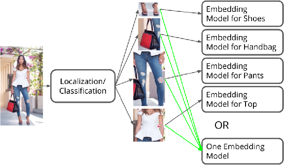Figure 1 for Learning Unified Embedding for Apparel Recognition