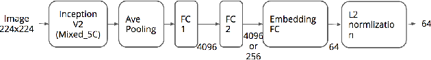 Figure 3 for Learning Unified Embedding for Apparel Recognition