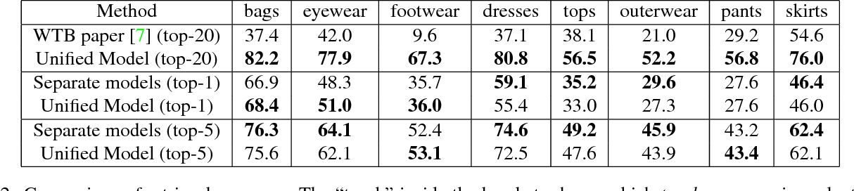 Figure 4 for Learning Unified Embedding for Apparel Recognition