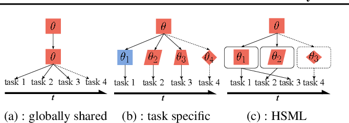 Figure 1 for Hierarchically Structured Meta-learning