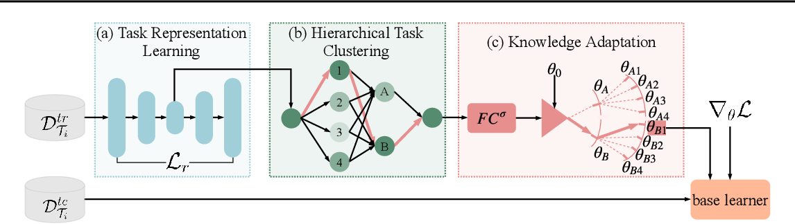 Figure 3 for Hierarchically Structured Meta-learning