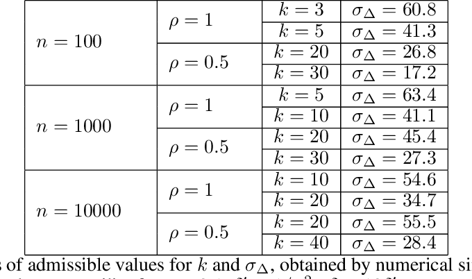 Figure 2 for Distributed Differentially Private Averaging with Improved Utility and Robustness to Malicious Parties