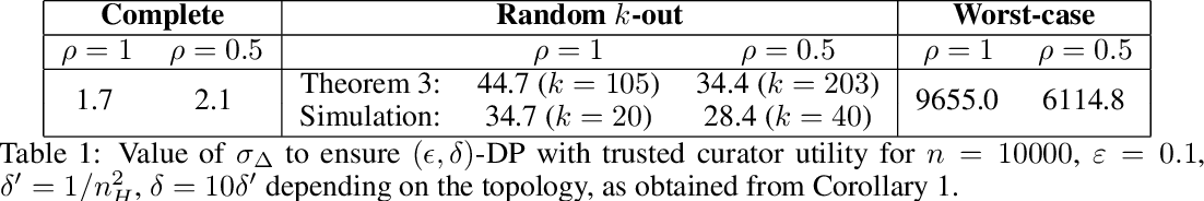 Figure 1 for Distributed Differentially Private Averaging with Improved Utility and Robustness to Malicious Parties