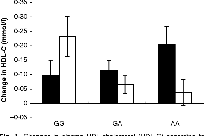 Fig. 1. Changes in plasma HDL-cholesterol (HDL-C) according to oestrogen receptor bcx Tsp509I genotype (GG, GA and AA) for healthy post-menopausal women following treatment with isoflavones (&) and placebo (K). For details of subjects and procedures, see p. 109. Values are means with their standard errors represented by vertical bars. The genotype · treatment interaction was significant (linear mixed-modelling approach; P = 0.009). Differences from baseline (only subjects with no missing data points included in the analysis) were used as the response variable. There was no significant difference between treatments for the GG genotype group (n 26) or the AG genotype group (n 56), but there was a significant treatment effect in the AA genotype group (n 32; slice test; P = 0.003).