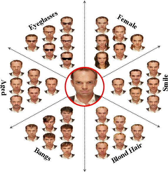 Figure 1 for SMIT: Stochastic Multi-Label Image-to-Image Translation