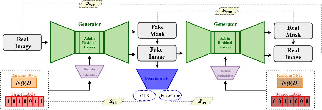 Figure 3 for SMIT: Stochastic Multi-Label Image-to-Image Translation