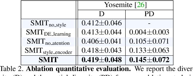 Figure 4 for SMIT: Stochastic Multi-Label Image-to-Image Translation