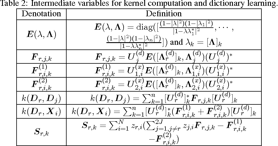 Figure 4 for Analyzing Linear Dynamical Systems: From Modeling to Coding and Learning