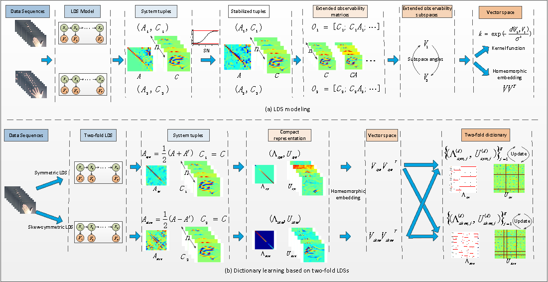 Figure 1 for Analyzing Linear Dynamical Systems: From Modeling to Coding and Learning
