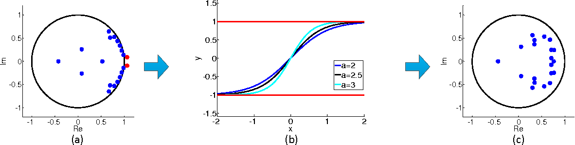 Figure 3 for Analyzing Linear Dynamical Systems: From Modeling to Coding and Learning